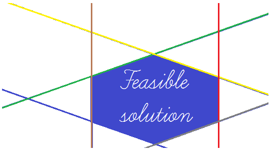 LP Problem Formulation