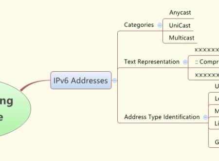 IPv6 Address Insider's Guide